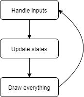 main-loop